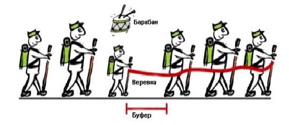 Барабан – Буфер – Веревка